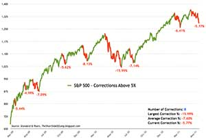 top 10 investing tips - market corrections