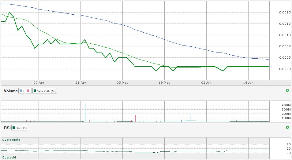 mdce 3 month chart