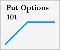 How To Use Put Options To Short Stocks