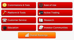 Best Online Broker For Day Trading