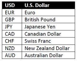 What Is Forex Currency Trading