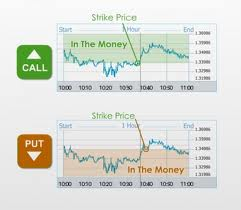 Put Call  Binary Options