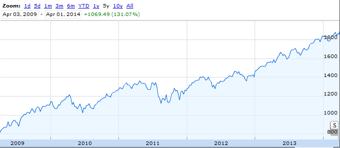 Stock Market Performance Since 2009