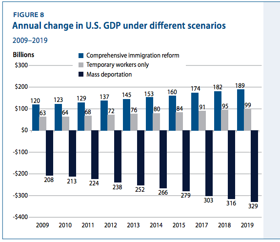 positive impacts of immigration reform 1986 immigration reform and control act  only positive e ects among  (forthcoming) present evidence on the impact on crime of large-scale immigration into the .