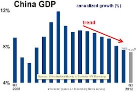 Chinese Economic Slowdown