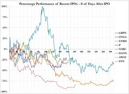 Hot IPOS