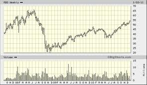 Agricultural Commodities ETF
